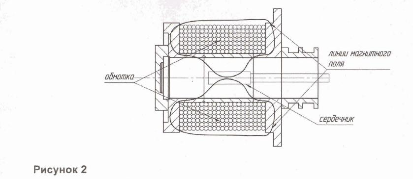 электромагнитный клапан принцип работы